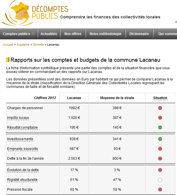 FinancesLacanau
